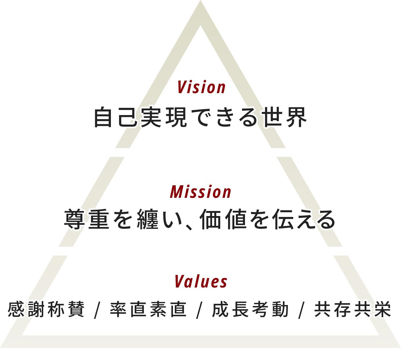ロココ企業理念